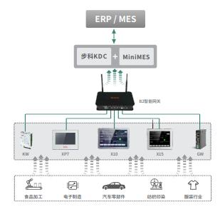 数据采集解决方案、智能终端、数据采集器、物联网关、云平台、MES系统