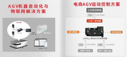 AGV控制, AGV解决方案, AGV运动控制器, 低压伺服驱动器, 一体化伺服电机