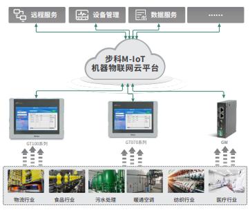 机器物联网解决方案, 物联型HMI, 物流网网关, 设备管理, 远程监控, 数据服务